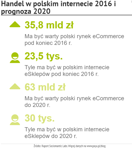 ecommerce w Polsce